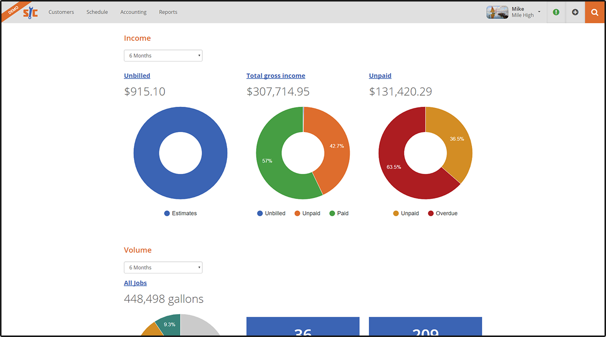 customer management dashboard