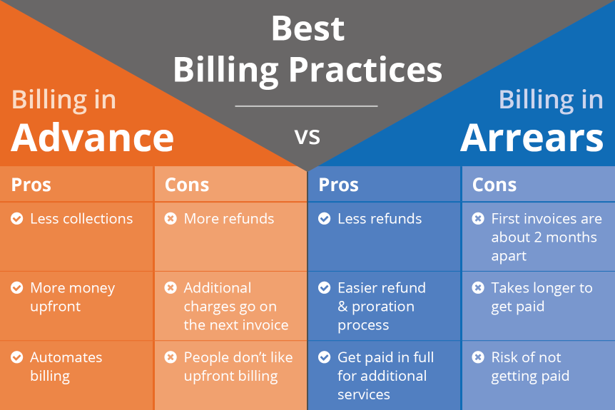 Billing in Advance vs. Arrears