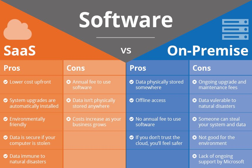 Benefits Of Saas Vs On Premise Servicecore
